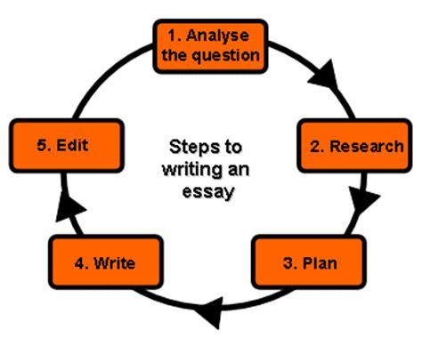 25 beste ideeën over Essay schrijven tips op Pinterest